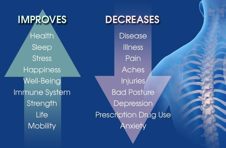 benifits of chiropractc